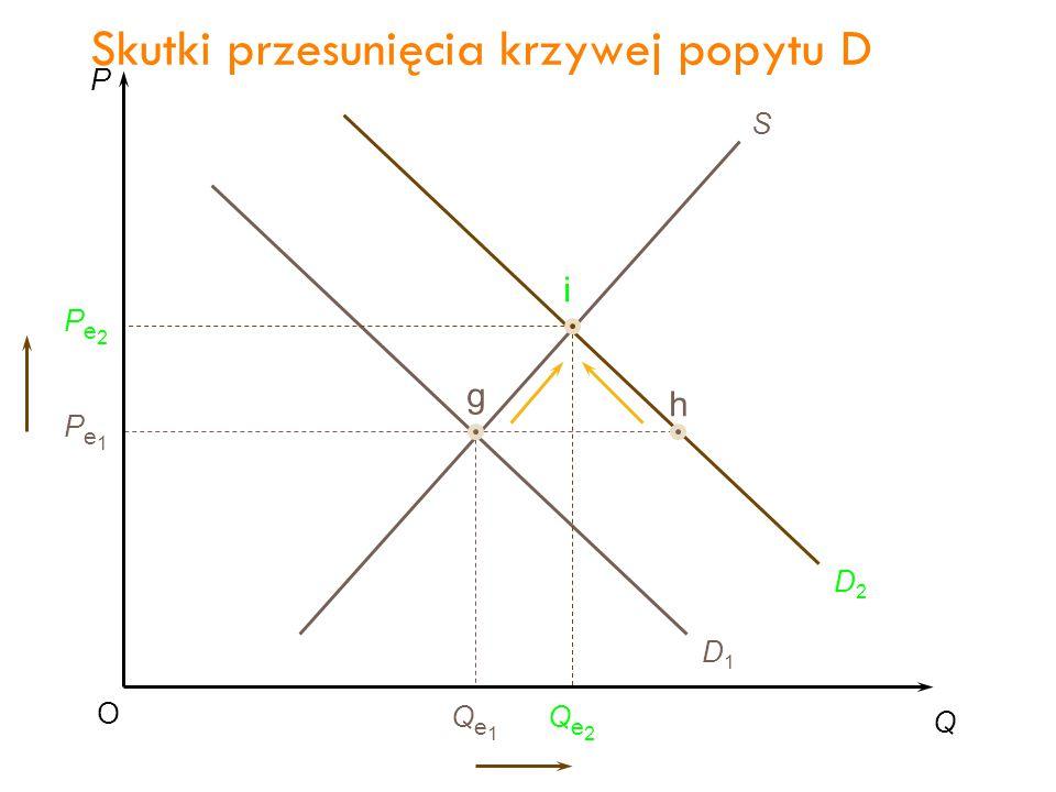 P Q O Pe1Pe1 Qe1Qe1 S D1D1 g Skutki przesunięcia krzywej popytu D 30
