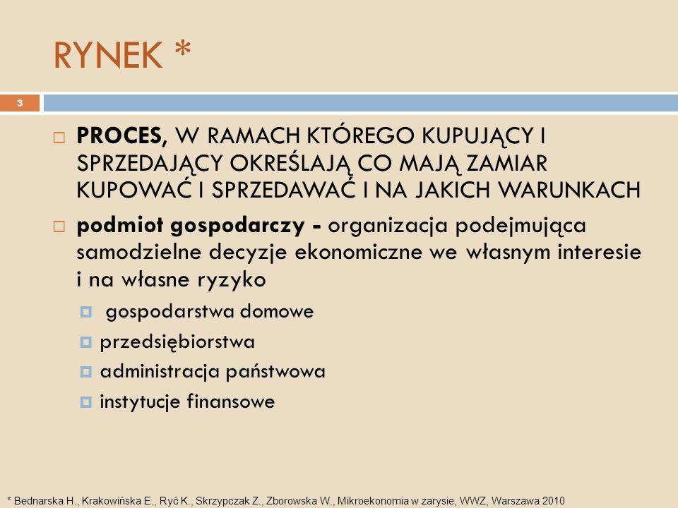 Konkurencja  proces, za pomocą którego uczestnicy rynku, w celu realizacji indywidualnych interesów, próbują przedstawić korzystniejsze od innych oferty pod względem  ceny (konkurencja cenowa)  jakości lub innych cech towaru (pozacenowa)* 4 * Bednarska H., Krakowińska E., Ryć K., Skrzypczak Z., Zborowska W., Mikroekonomia w zarysie, WWZ, Warszawa 2010
