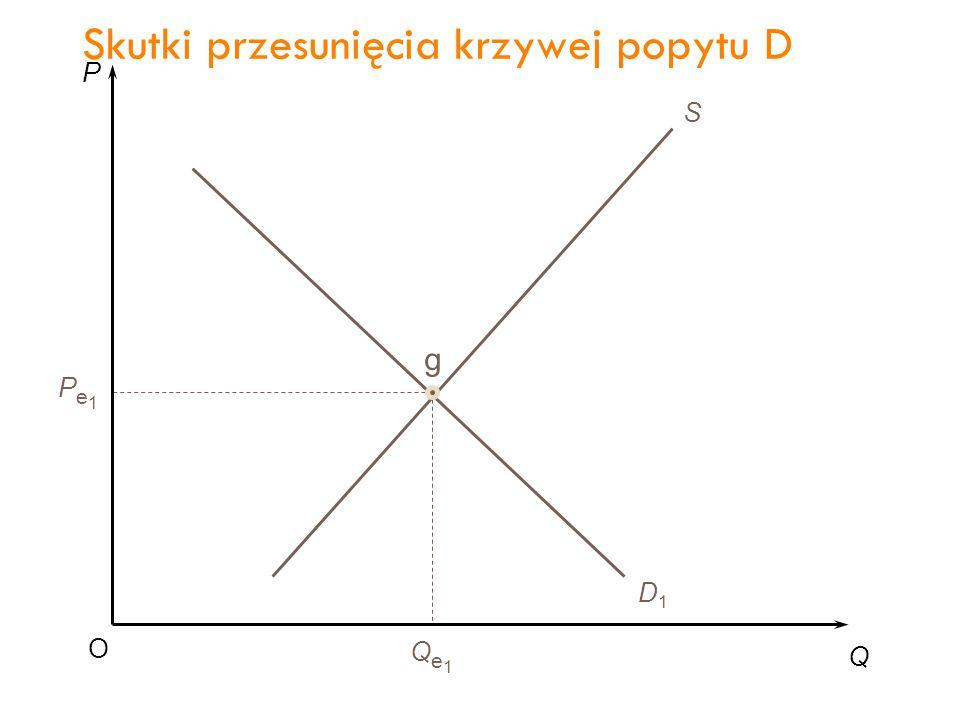 P Q O Pe1Pe1 Qe1Qe1 S D1D1 D2D2 g Spadek popytu Skutki przesunięcia krzywej popytu D 31