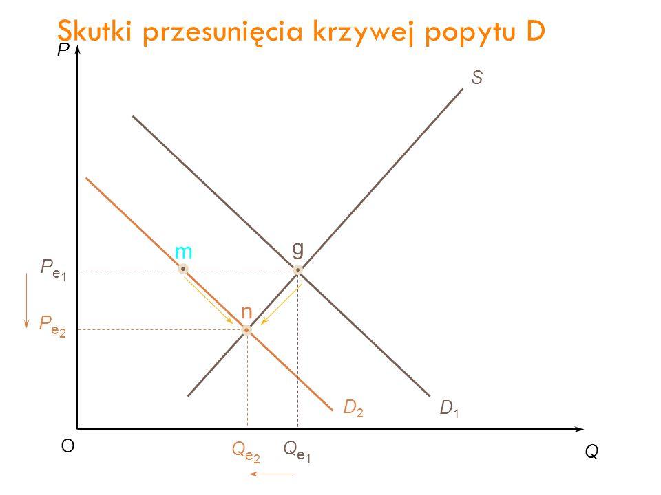 P Q O Pe1Pe1 Qe1Qe1 S D1D1 D2D2 g Pe2Pe2 Qe2Qe2 n m Skutki przesunięcia krzywej popytu D 32