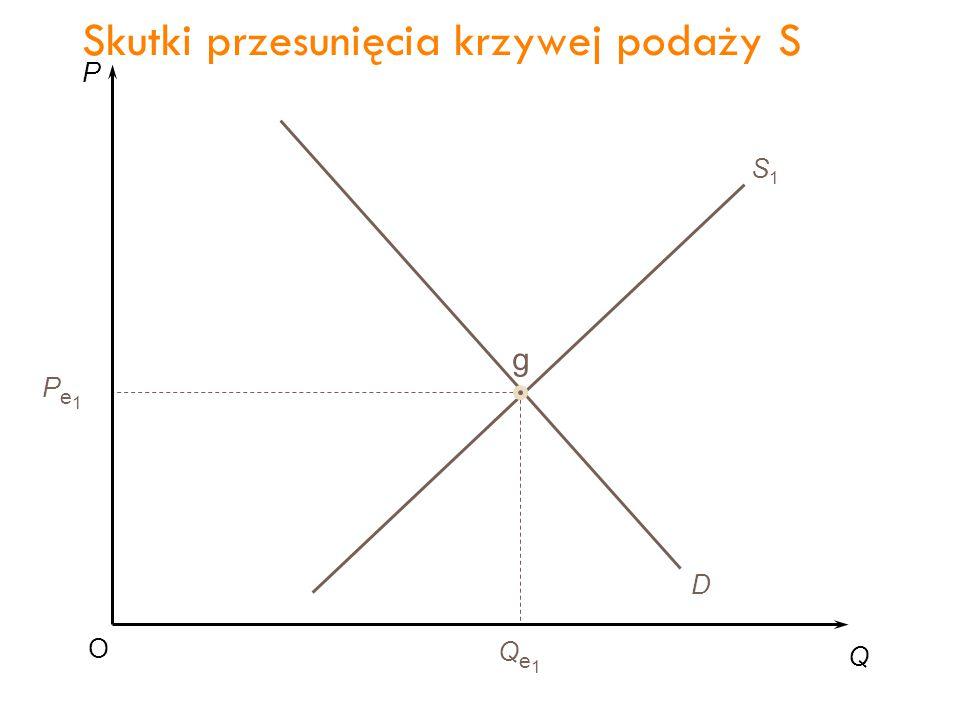 P Q O Pe1Pe1 Qe1Qe1 D S1S1 g Wzrost podaży S2S2 Skutki przesunięcia krzywej podaży S 35