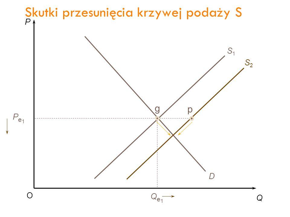 P Q O Pe1Pe1 Qe1Qe1 D S1S1 g S2S2 p Pe2Pe2 Qe2Qe2 q Skutki przesunięcia krzywej podaży S 37