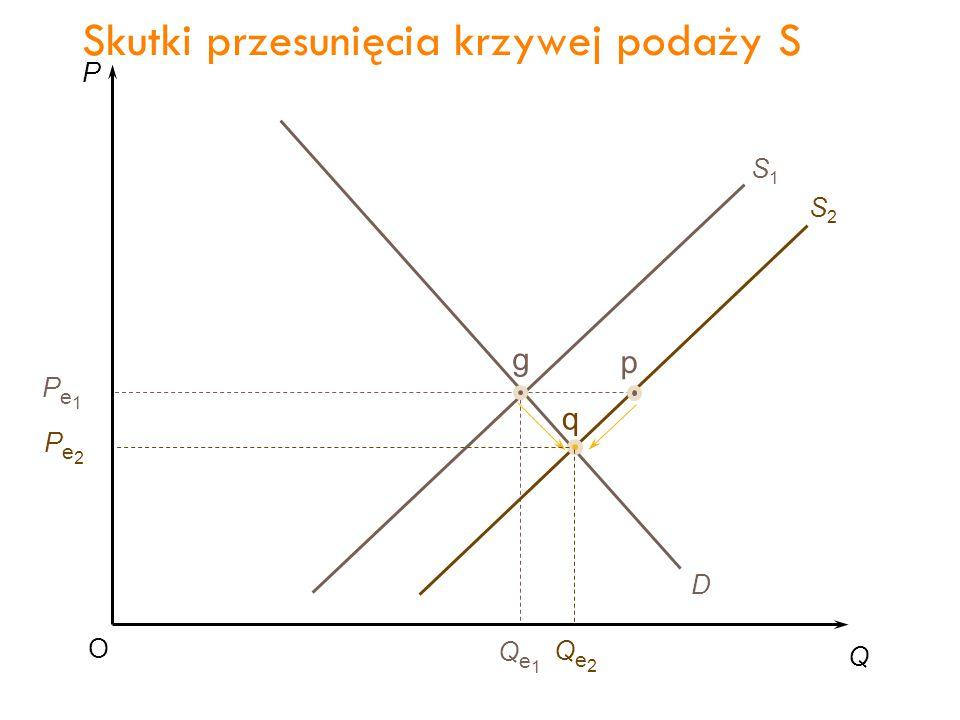 P Q O Pe1Pe1 Qe1Qe1 D S1S1 g Skutki przesunięcia krzywej podaży S 38