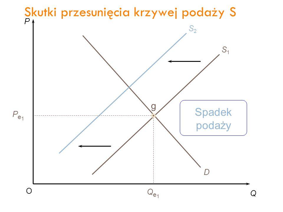 P Q O Pe1Pe1 Qe1Qe1 D S1S1 S2S2 g Spadek podaży Skutki przesunięcia krzywej podaży S 39