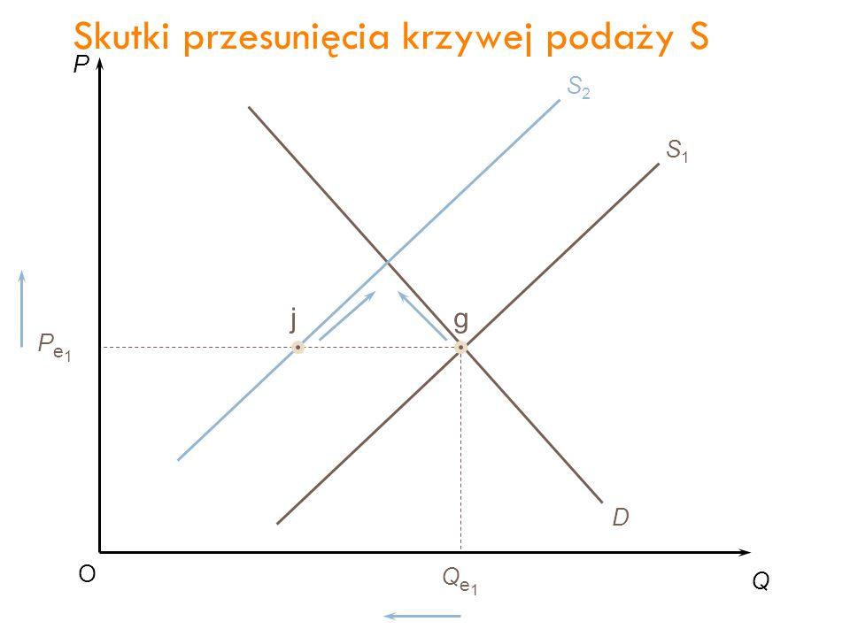P Q O Pe1Pe1 Qe1Qe1 D S1S1 S2S2 jg Skutki przesunięcia krzywej podaży S 40