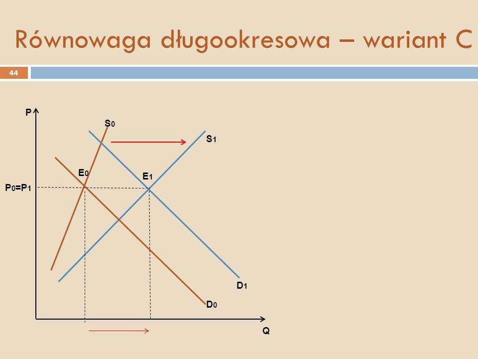 Równowaga długookresowa – wariant C P 0 =P 1 S0S0 D0D0 D1D1 S1S1 E0E0 E1E1 P Q 44