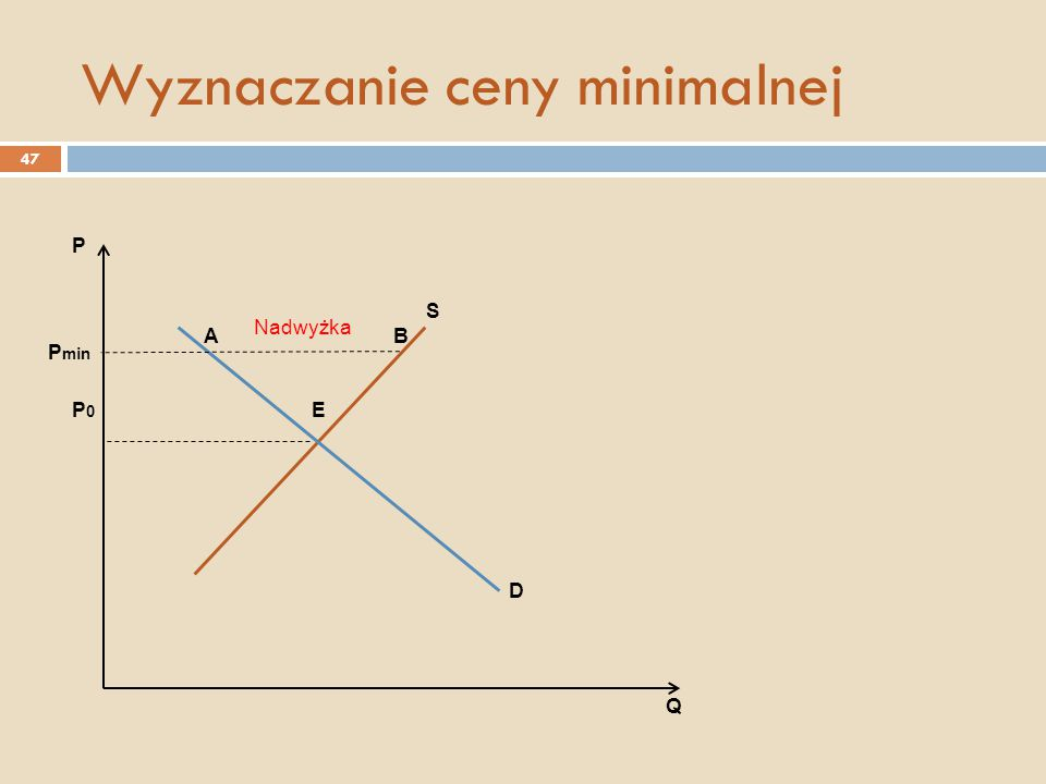 Wyznaczanie ceny minimalnej S D E AB P0P0 P min P Q Nadwyżka 47
