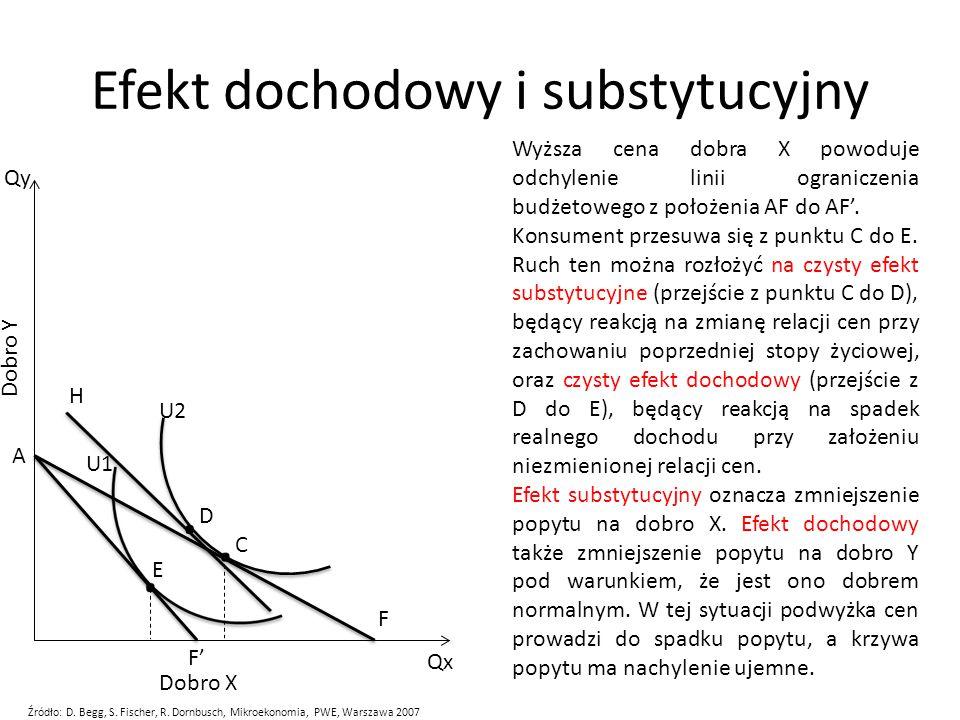 Efekt dochodowy i substytucyjny Wyższa cena dobra X powoduje odchylenie linii ograniczenia budżetowego z położenia AF do AF'. Konsument przesuwa się z