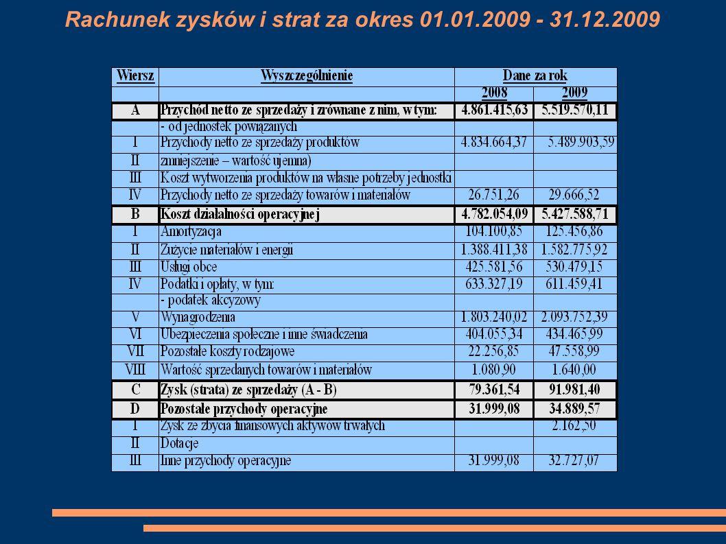 Rachunek zysków i strat za okres 01.01.2009 - 31.12.2009