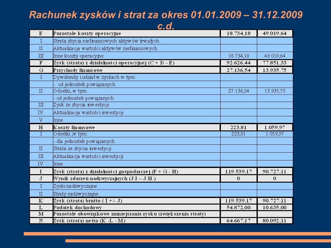 Rachunek zysków i strat za okres 01.01.2009 – 31.12.2009 c.d.
