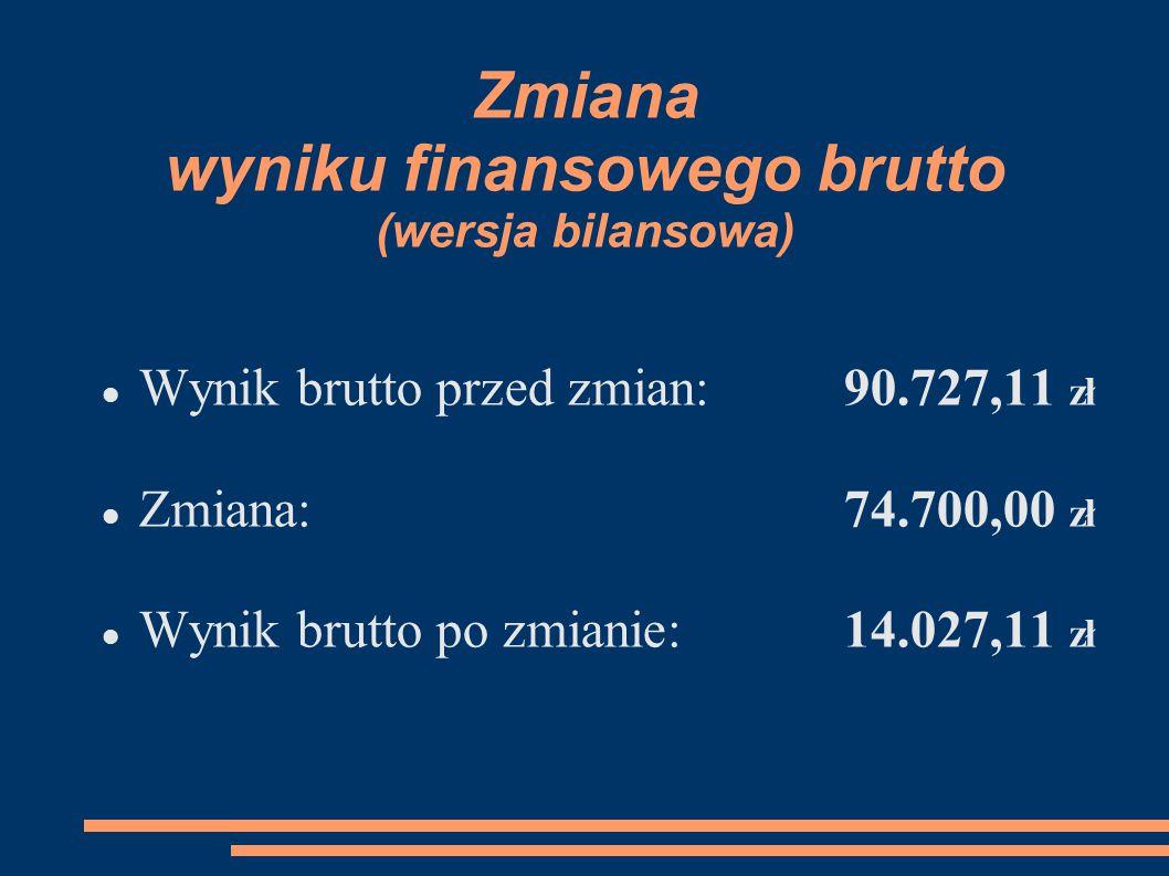 Zmiana wyniku finansowego brutto (wersja bilansowa) Wynik brutto przed zmian:90.727,11 zł Zmiana:74.700,00 zł Wynik brutto po zmianie:14.027,11 zł