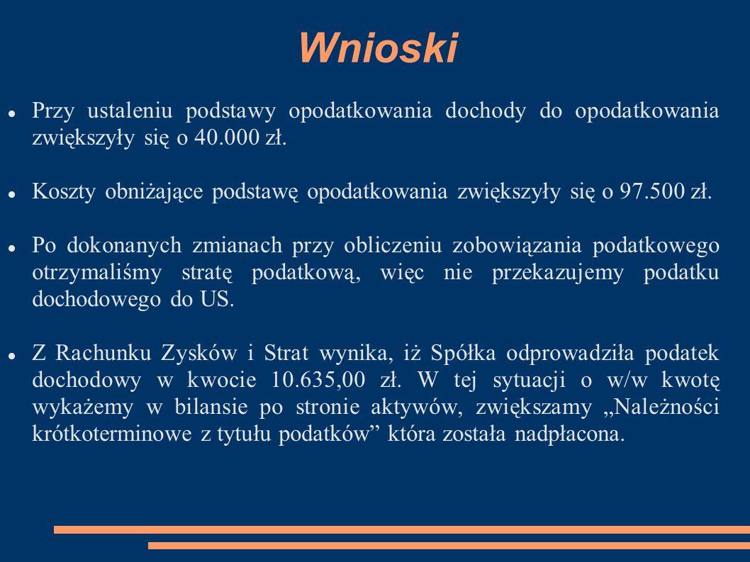 Wnioski Przy ustaleniu podstawy opodatkowania dochody do opodatkowania zwiększyły się o 40.000 zł.
