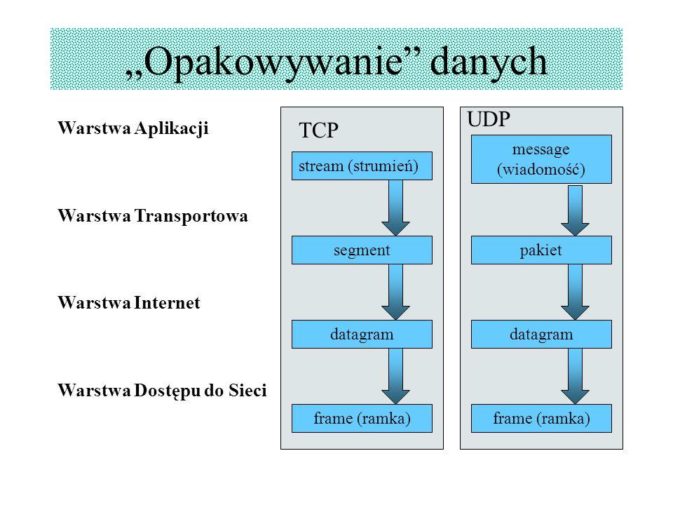 """""""Opakowywanie"""" danych Warstwa Aplikacji Warstwa Transportowa Warstwa Internet Warstwa Dostępu do Sieci stream (strumień) segment datagram frame (ramka"""