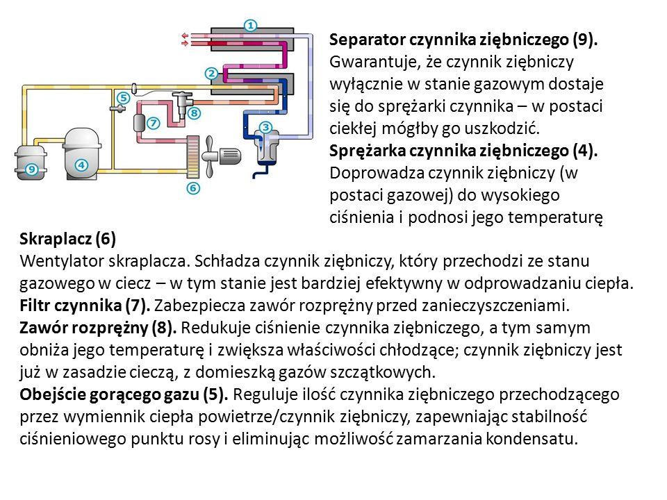 Skraplacz (6) Wentylator skraplacza. Schładza czynnik ziębniczy, który przechodzi ze stanu gazowego w ciecz – w tym stanie jest bardziej efektywny w o