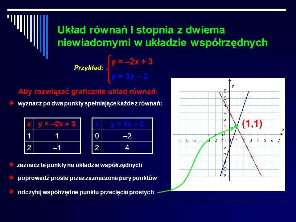 Układ równań I stopnia z dwiema niewiadomymi w układzie współrzędnych Aby rozwiązać graficznie układ równań: wyznacz po dwa punkty spełniające każde z równań: xy = –2x + 3 11 2–1–1 zaznacz te punkty na układzie współrzędnych poprowadź proste przez zaznaczone pary punktów y = –2x + 3 y = 3x – 2 Przykład: xy = 3x – 2 0–2 24 odczytaj współrzędne punktu przecięcia prostych  (1,1)