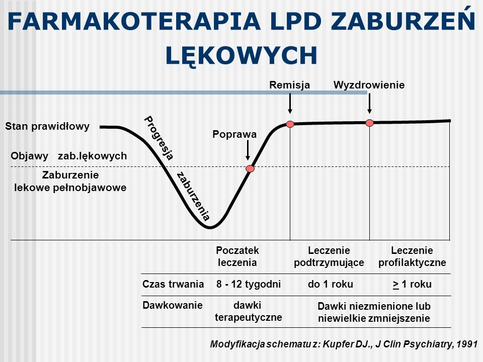 FARMAKOTERAPIA LPD ZABURZEŃ LĘKOWYCH Czas trwania Leczenie podtrzymujące do 1 roku Leczenie profilaktyczne > 1 roku Dawkowanie Dawki niezmienione lub