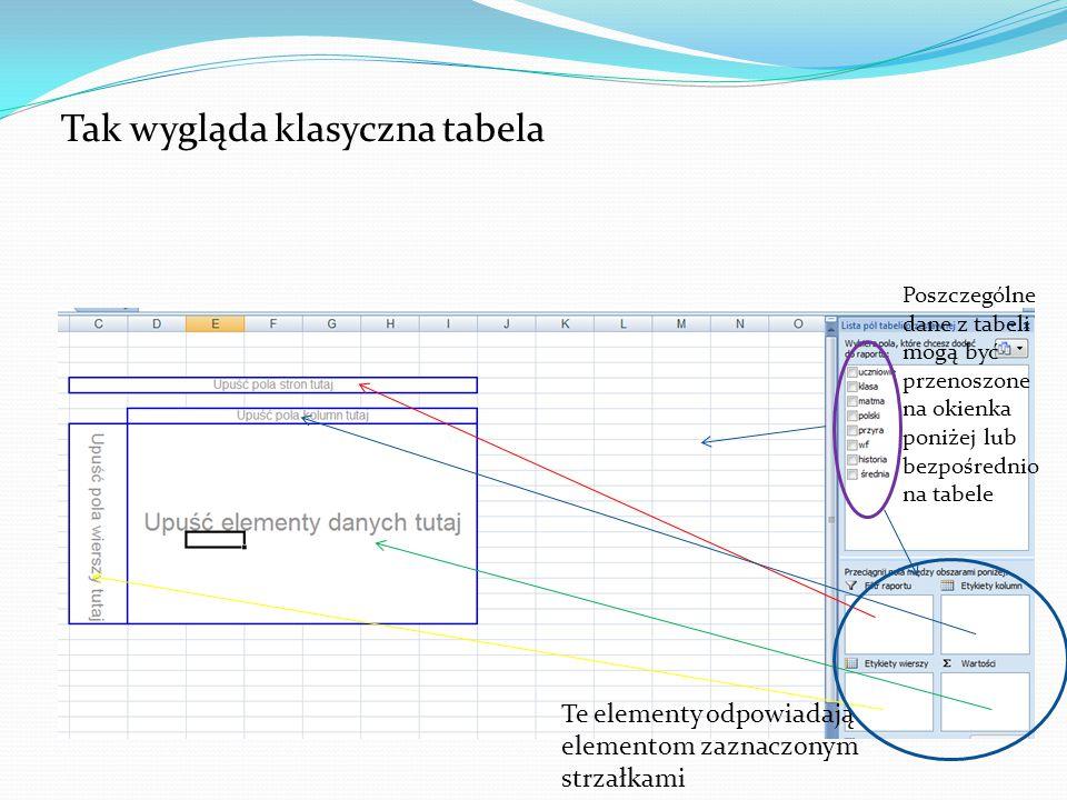 Tak wygląda klasyczna tabela Te elementy odpowiadają elementom zaznaczonym strzałkami Poszczególne dane z tabeli mogą być przenoszone na okienka poniżej lub bezpośrednio na tabele