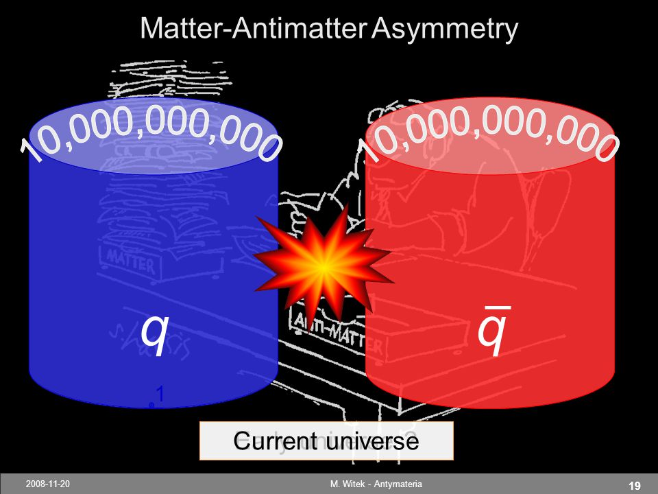 19 2008-11-20M. Witek - Antymateria Early universe ? q Current universe q 1 Matter-Antimatter Asymmetry qq