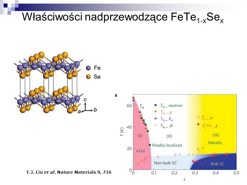 Właściwości nadprzewodzące FeTe 1-x Se x T.J. Liu et al. Nature Materials 9, 716 (2010)