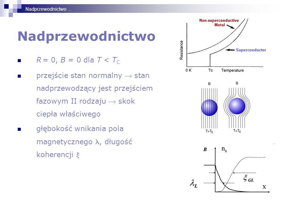 Nadprzewodnictwo R = 0, B = 0 dla T < T C przejście stan normalny  stan nadprzewodzący jest przejściem fazowym II rodzaju  skok ciepła właściwego głębokość wnikania pola magnetycznego, długość koherencji  Nadprzewodnictwo …