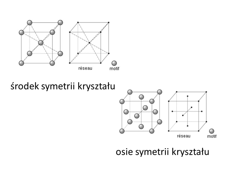 środek symetrii kryształu osie symetrii kryształu