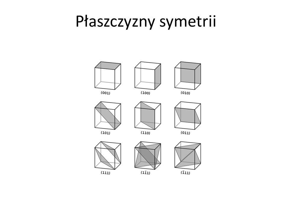 Płaszczyzny symetrii
