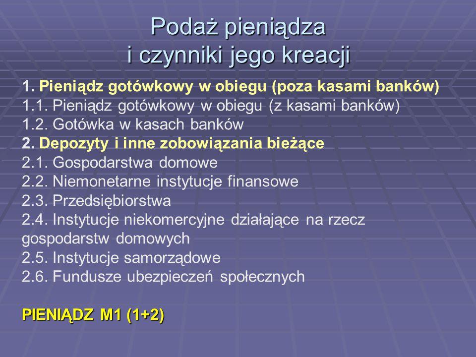1. Pieniądz gotówkowy w obiegu (poza kasami banków) 1.1. Pieniądz gotówkowy w obiegu (z kasami banków) 1.2. Gotówka w kasach banków 2. Depozyty i inne