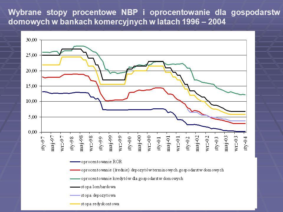 Wybrane stopy procentowe NBP i oprocentowanie dla gospodarstw domowych w bankach komercyjnych w latach 1996 – 2004