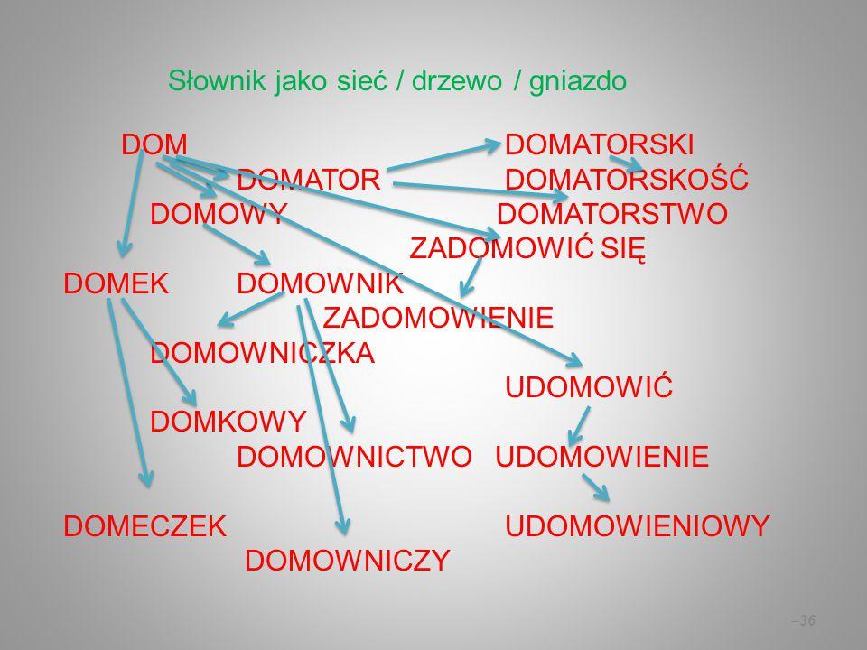 DOM DOMATORSKI DOMATOR DOMATORSKOŚĆ DOMOWYDOMATORSTWO ZADOMOWIĆ SIĘ DOMEKDOMOWNIK ZADOMOWIENIE DOMOWNICZKA UDOMOWIĆ DOMKOWY DOMOWNICTWO UDOMOWIENIE DOMECZEK UDOMOWIENIOWY DOMOWNICZY –36 Słownik jako sieć / drzewo / gniazdo