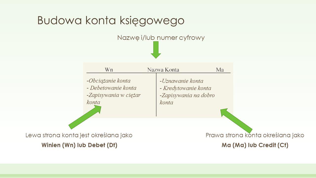 Budowa konta księgowego Nazwę i/lub numer cyfrowy Lewa strona konta jest określana jakoPrawa strona konta określana jako Winien (Wn) lub Debet (Dt)Ma