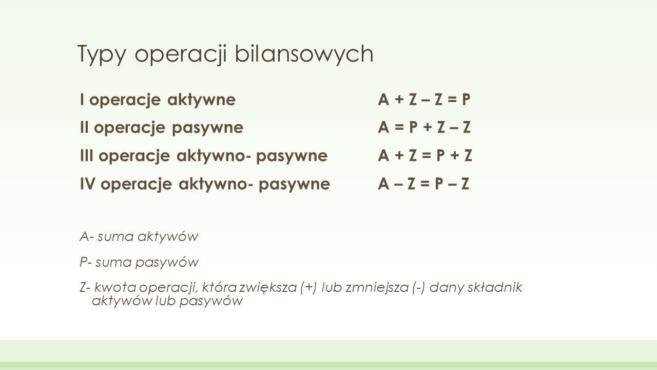 Typy operacji bilansowych I operacje aktywne A + Z – Z = P II operacje pasywne A = P + Z – Z III operacje aktywno- pasywne A + Z = P + Z IV operacje a