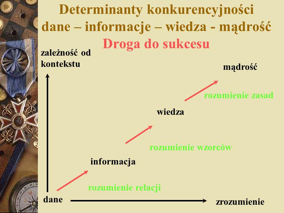 Determinanty konkurencyjności dane – informacje – wiedza - mądrość Droga do sukcesu dane zależność od kontekstu zrozumienie informacja wiedza mądrość