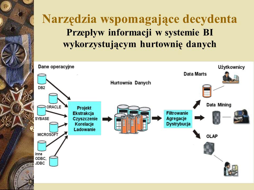 Architektura Systemu Business Intelligence - elementy  narzędzia do ekstracji, przekształcania i ładowania danych,  warstwa przechowywania danych,  warstwa obsługująca zapytania użytkowników,  narzędzia zapewniające interfejs użytkownika.