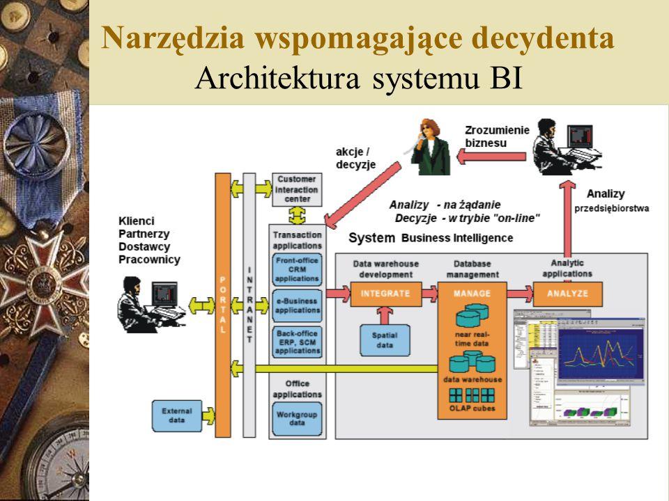 Narzędzia wspomagające decydenta Architektura systemu BI