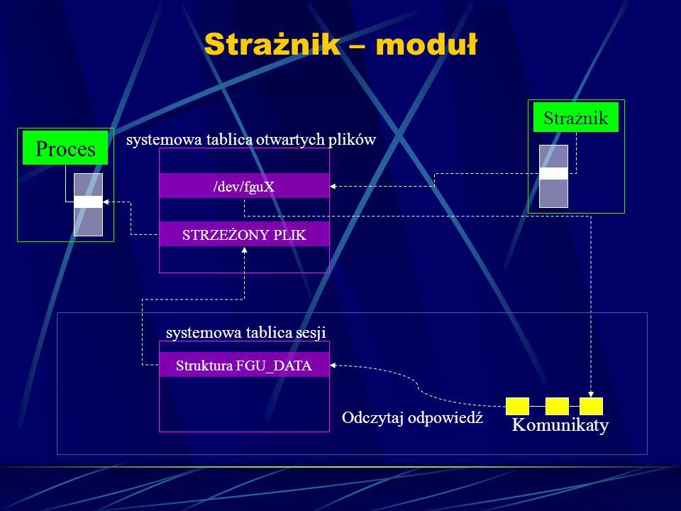 Strażnik – moduł Proces Strażnik systemowa tablica otwartych plików /dev/fguX STRZEŻONY PLIK systemowa tablica sesji Struktura FGU_DATA Komunikaty Odczytaj odpowiedź