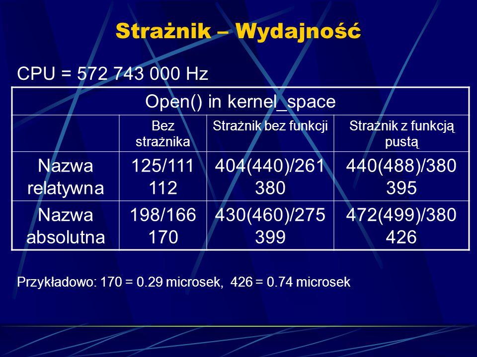 Strażnik – Wydajność CPU = 572 743 000 Hz Przykładowo: 170 = 0.29 microsek, 426 = 0.74 microsek Open() in kernel_space Bez strażnika Strażnik bez funkcjiStrażnik z funkcją pustą Nazwa relatywna 125/111 112 404(440)/261 380 440(488)/380 395 Nazwa absolutna 198/166 170 430(460)/275 399 472(499)/380 426