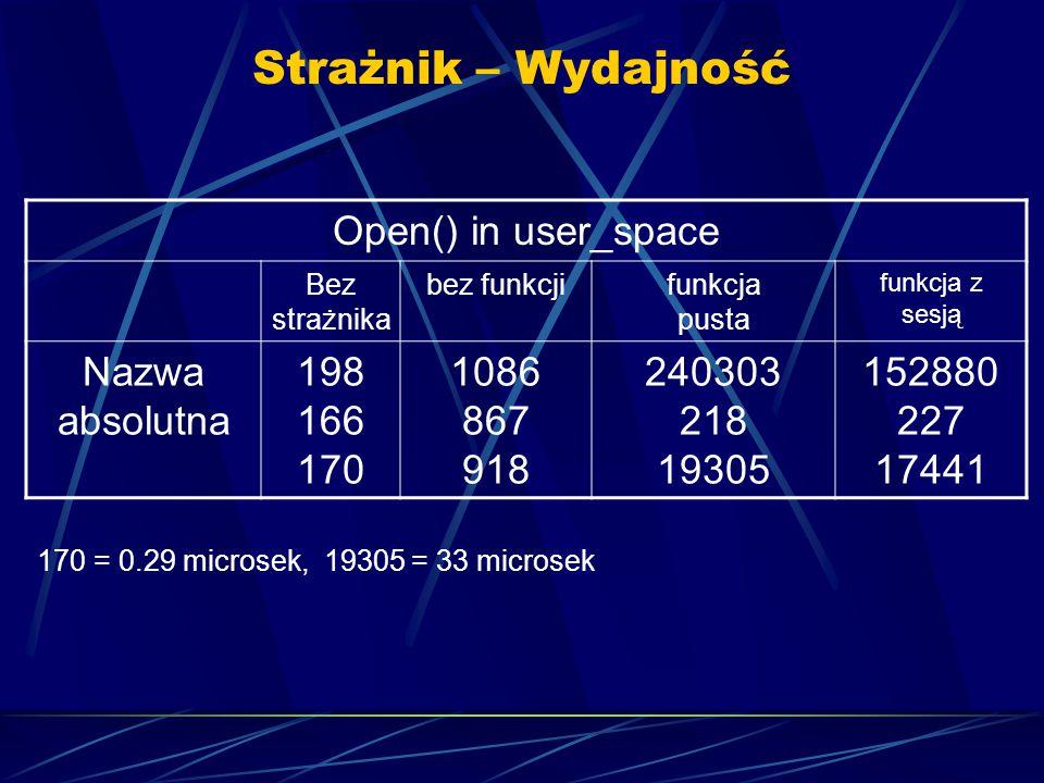 Strażnik – Wydajność 170 = 0.29 microsek, 19305 = 33 microsek Open() in user_space Bez strażnika bez funkcjifunkcja pusta funkcja z sesją Nazwa absolutna 198 166 170 1086 867 918 240303 218 19305 152880 227 17441