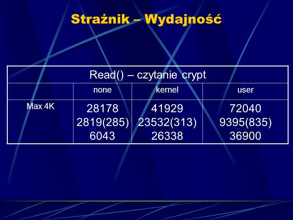 Strażnik – Wydajność Read() – czytanie crypt nonekerneluser Max 4K 28178 2819(285) 6043 41929 23532(313) 26338 72040 9395(835) 36900