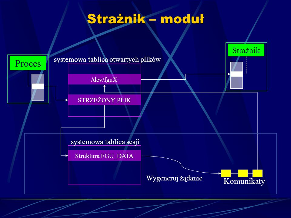 Strażnik – moduł Proces Strażnik systemowa tablica otwartych plików /dev/fguX STRZEŻONY PLIK systemowa tablica sesji Struktura FGU_DATA Komunikaty Wygeneruj żądanie