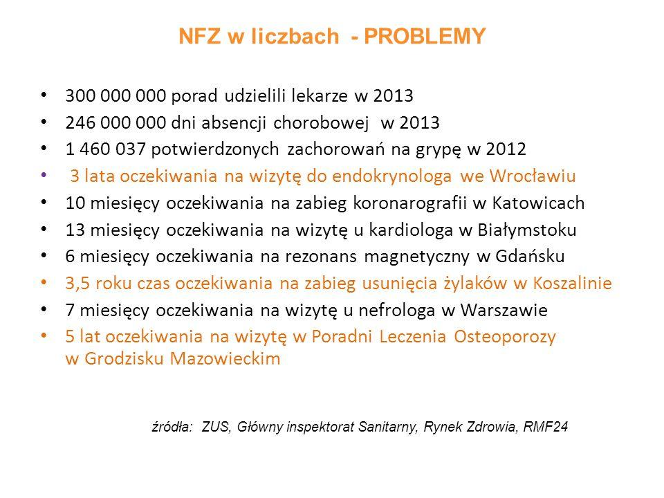 300 000 000 porad udzielili lekarze w 2013 246 000 000 dni absencji chorobowej w 2013 1 460 037 potwierdzonych zachorowań na grypę w 2012 3 lata oczek