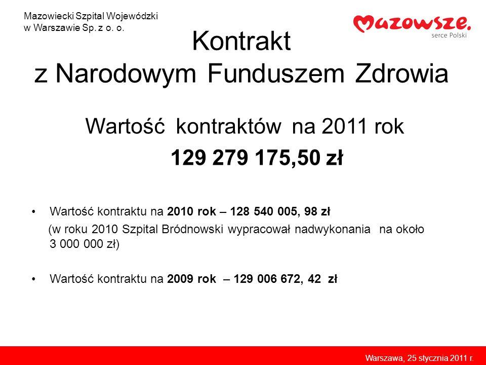 Kontrakt z Narodowym Funduszem Zdrowia Wartość kontraktów na 2011 rok 129 279 175,50 zł Wartość kontraktu na 2010 rok – 128 540 005, 98 zł (w roku 201