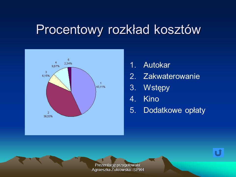 Prezentację przygotowała: Agnieszka Żukrowska - SPI44 Procentowy rozkład kosztów 1. 1.Autokar 2. 2.Zakwaterowanie 3. 3.Wstępy 4. 4.Kino 5. 5.Dodatkowe