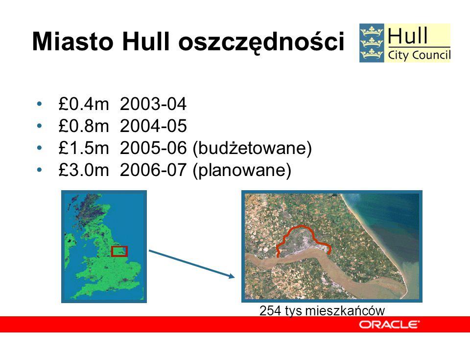 Miasto Hull oszczędności £0.4m 2003-04 £0.8m 2004-05 £1.5m 2005-06 (budżetowane) £3.0m 2006-07 (planowane) 254 tys mieszkańców