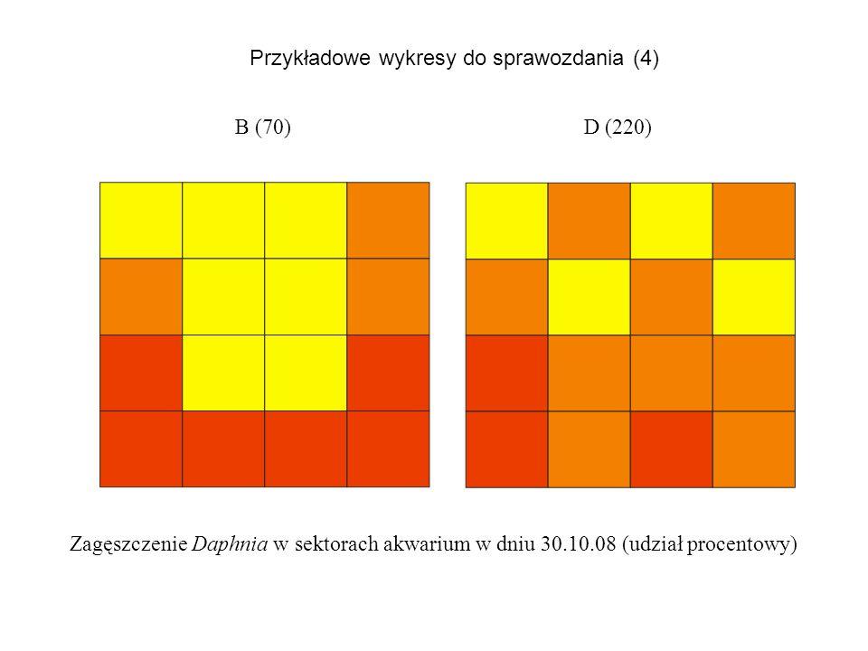 B (70)D (220) Zagęszczenie Daphnia w sektorach akwarium w dniu 30.10.08 (udział procentowy) Przykładowe wykresy do sprawozdania (4)