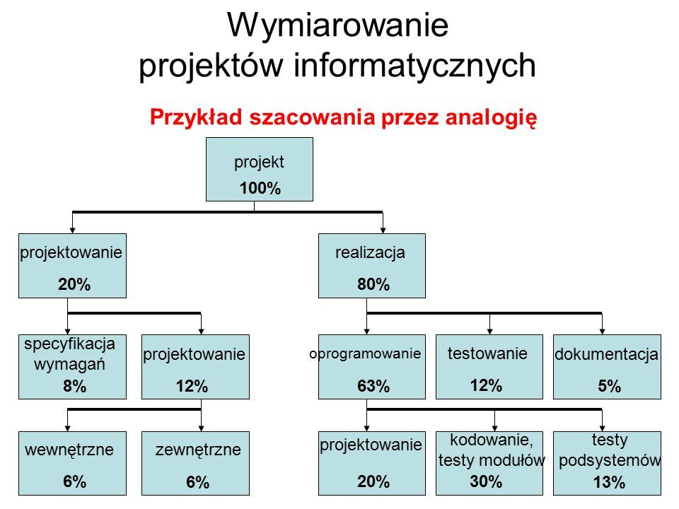 Wymiarowanie projektów informatycznych Przykład szacowania przez analogię projekt projektowanierealizacja projektowanie oprogramowanie testowanie doku