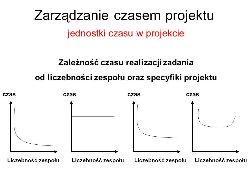 Zarządzanie czasem projektu jednostki czasu w projekcie Zależność czasu realizacji zadania od liczebności zespołu oraz specyfiki projektu Liczebność z