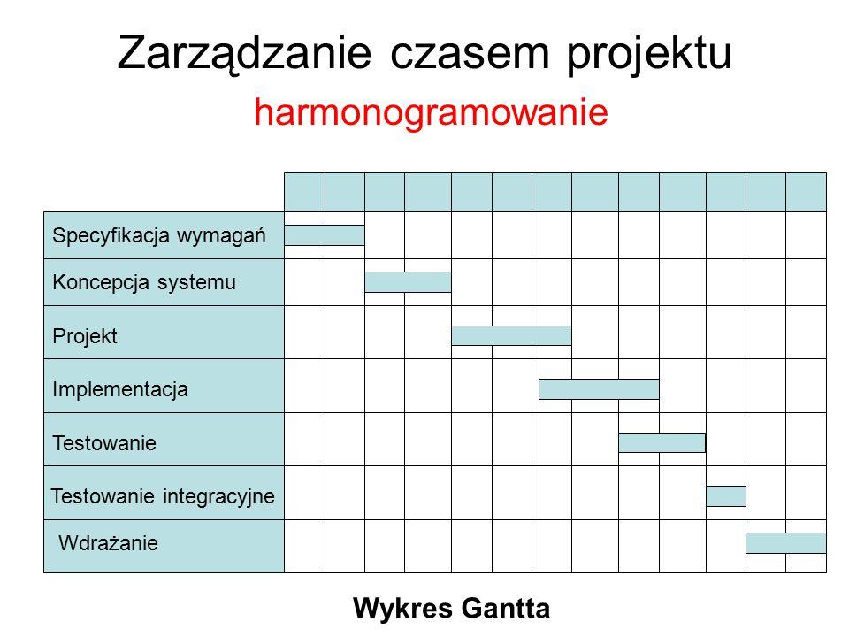 Zarządzanie czasem projektu harmonogramowanie Specyfikacja wymagań Koncepcja systemu Projekt Implementacja Testowanie Testowanie integracyjne Wdrażani
