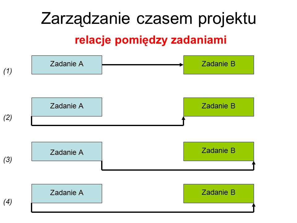 Zarządzanie czasem projektu relacje pomiędzy zadaniami Zadanie A Zadanie B (1) (2) (3) (4)