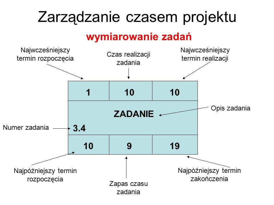 Zarządzanie czasem projektu wymiarowanie zadań 110 919 ZADANIE 3.4 Numer zadania Najwcześniejszy termin rozpoczęcia Czas realizacji zadania Najwcześni