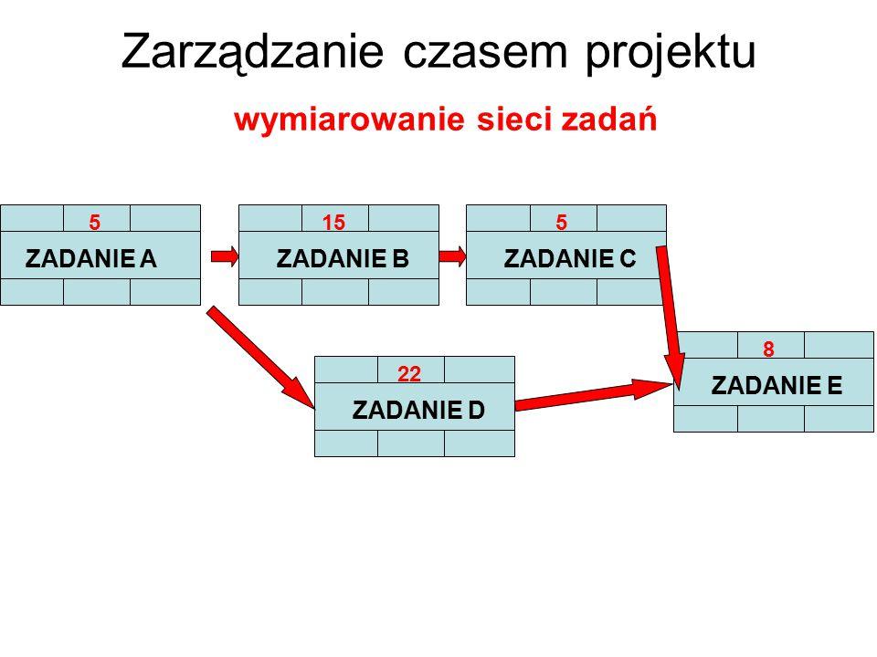 5 ZADANIE A 15 ZADANIE B 5 ZADANIE C 8 ZADANIE E 22 ZADANIE D Zarządzanie czasem projektu wymiarowanie sieci zadań